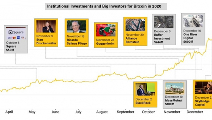 Bitcoin goes institutional
